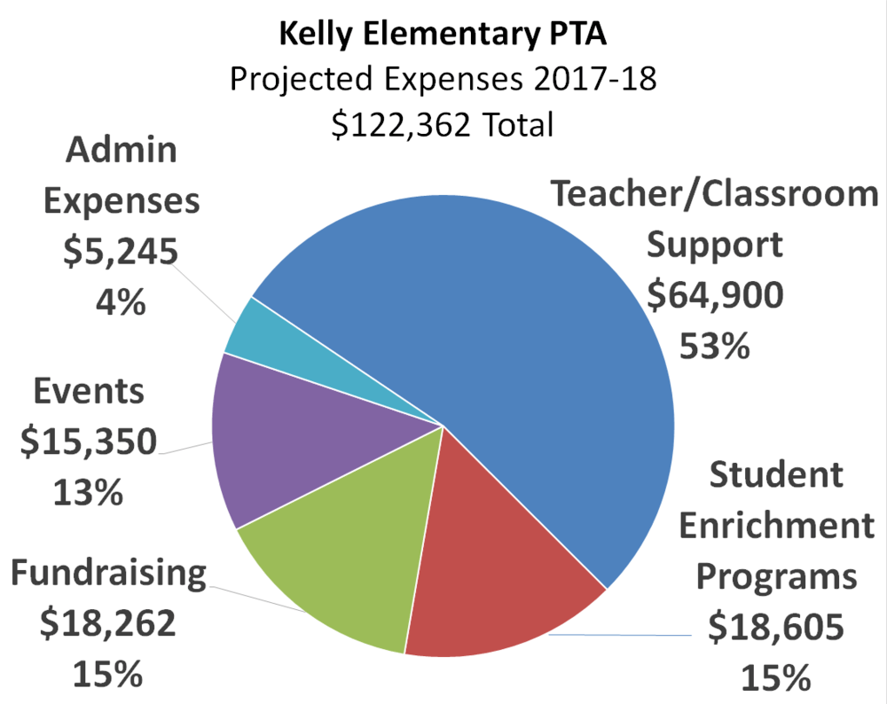 Chart- PTA Budget Expenses